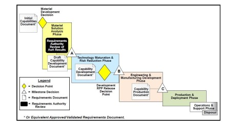 DoD 5000 Capability Requirements and Acquisition