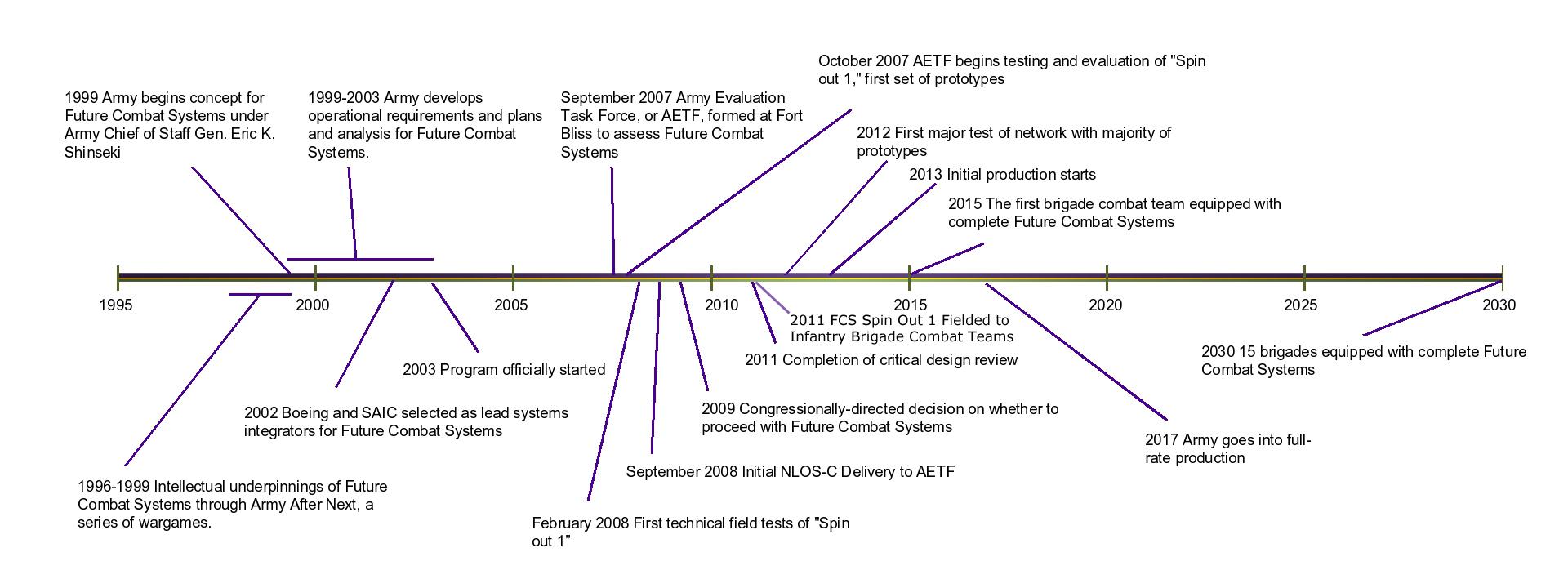 FCS-timeline-large