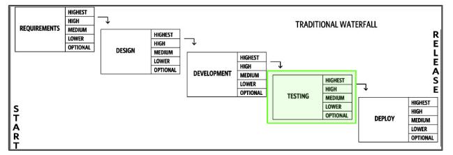 Waterfall Methodologies